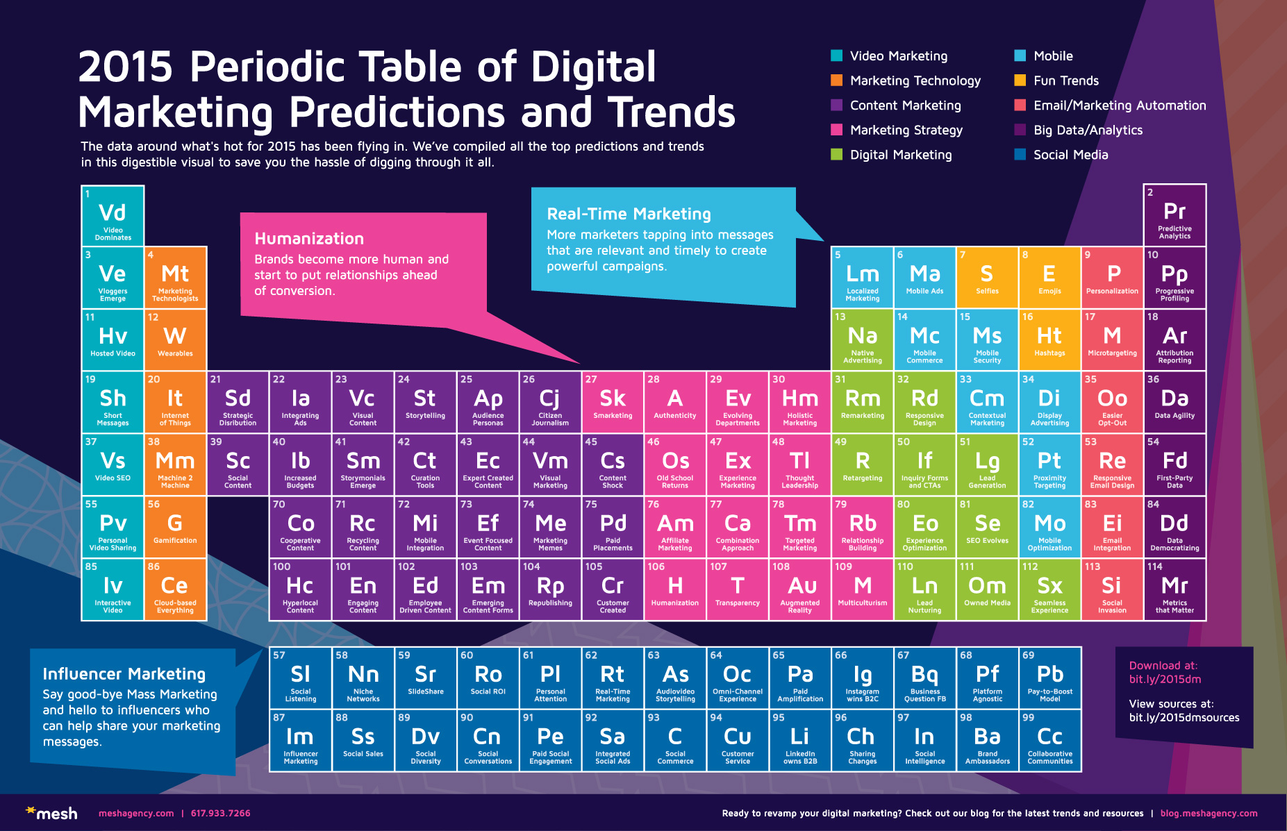 19 digital marketing budget template online for 02 periodic table