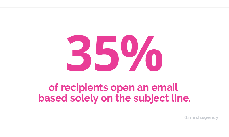 35% of recipients open an email based solely on the subject line