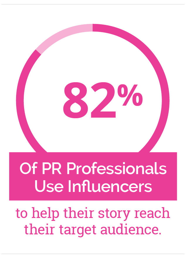 82% of PR professionals use influencers to help their story reach their target audience - Mobile