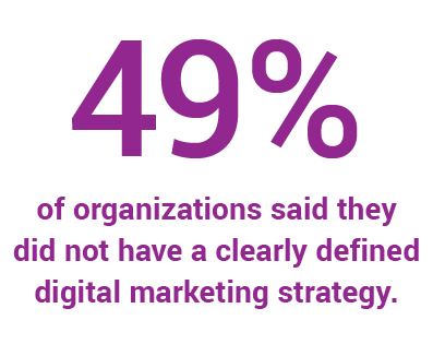 digital marketing strategy statistic mobile