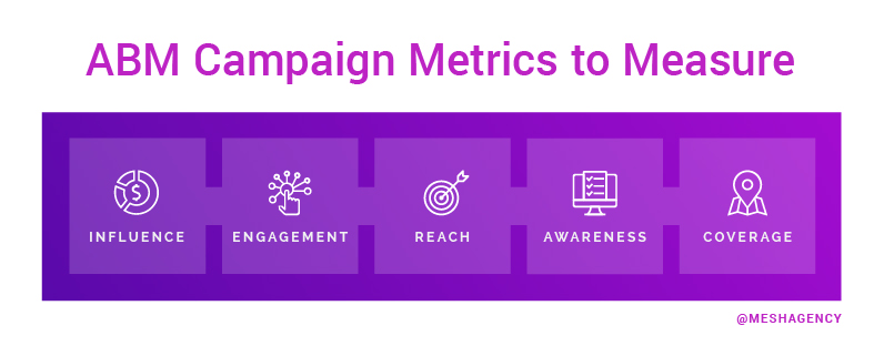 Account-based marketing effectiveness Campaign Metrics to Measure