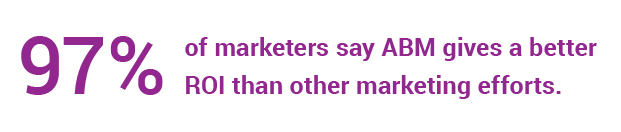 97% of marketers say ABM gives a better ROI than other marketing efforts.