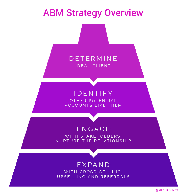 ABM Strategy Overview Flipped Funnel