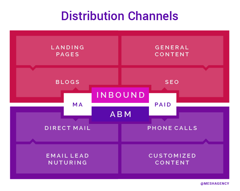 Lead Generation - ABM vs Inbound Distribution Channels