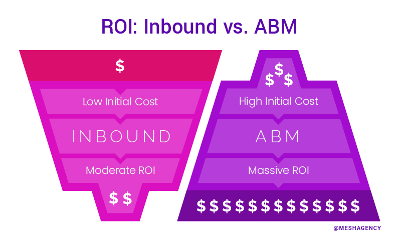 Lead Generation - ABM vs Inbound ROI
