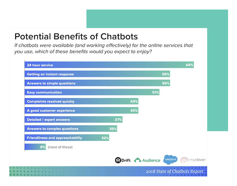 Potential Benefits of Chatbots by Drif