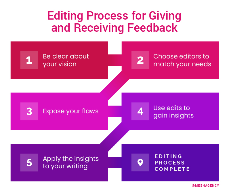 Editing process for giving and receiving feedback