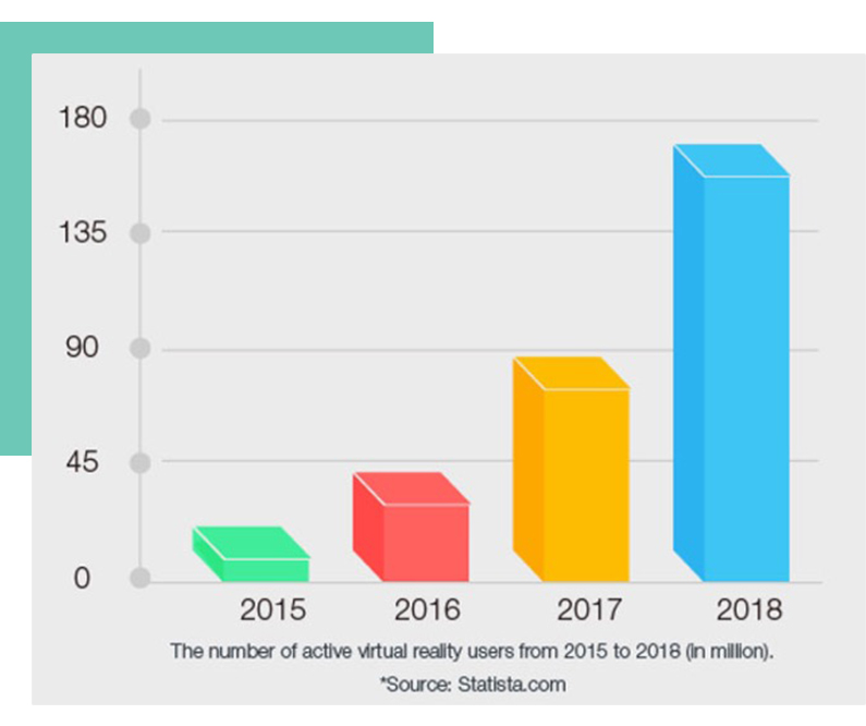 The number of active VR users from VUDream