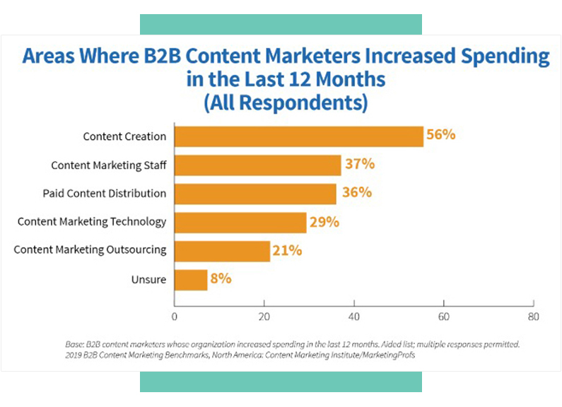 B2B Content Marketing Spending from Content Marketing Institute