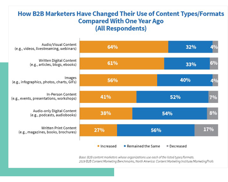 B2B Marketing Content Changes from Content Marketing Institute