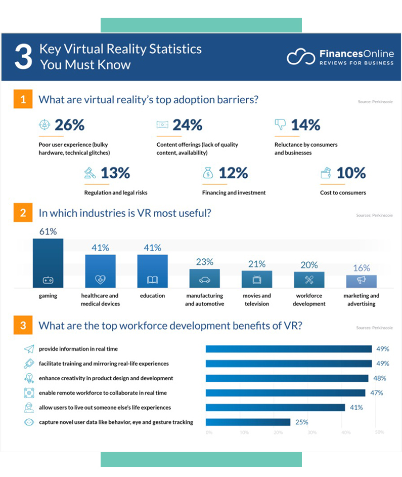 Virtual Reality Statistics from FinancesOnline