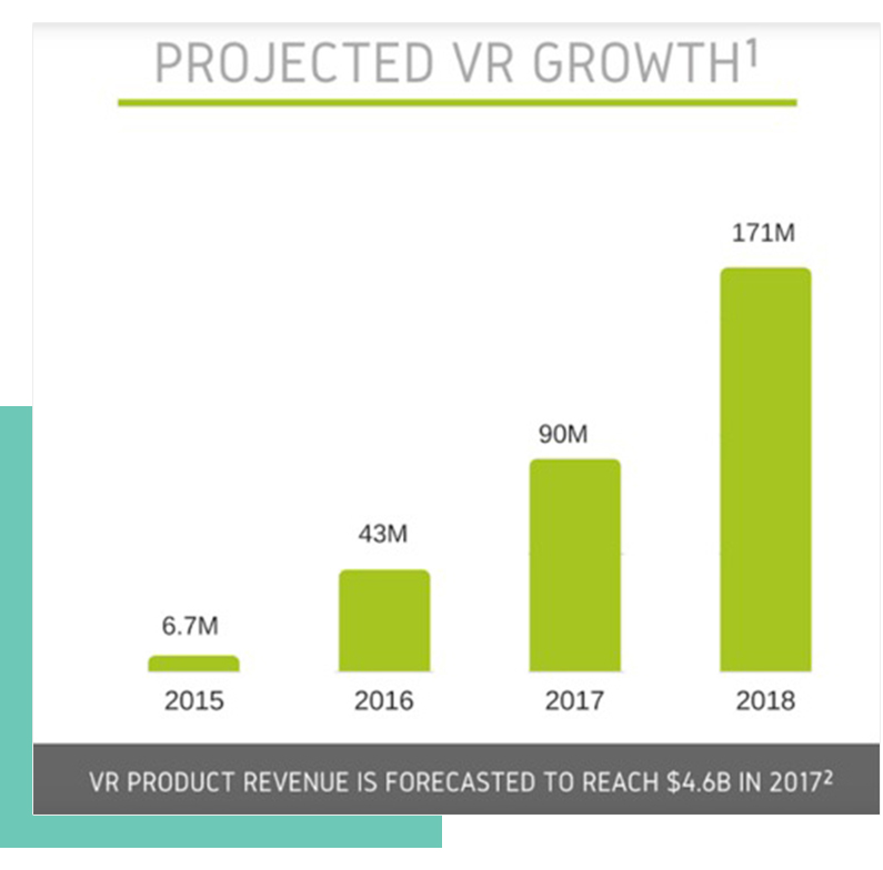 Projected Growth for VR Products from Entegral