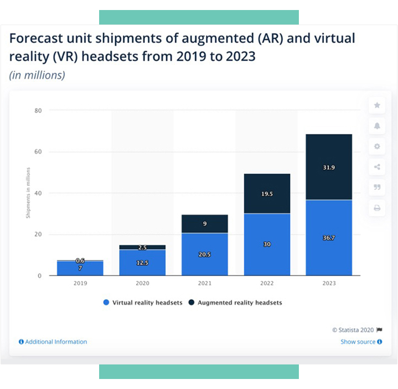 Augmented and Virtual reality forecast predictions from Statista