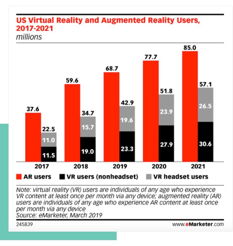 eMarketer Virtual Reality and Augmented Reality Graph